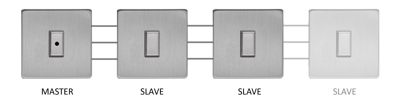 Multi-Way Control